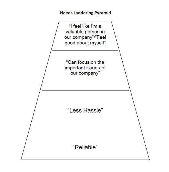 Needs Laddering Pyramid